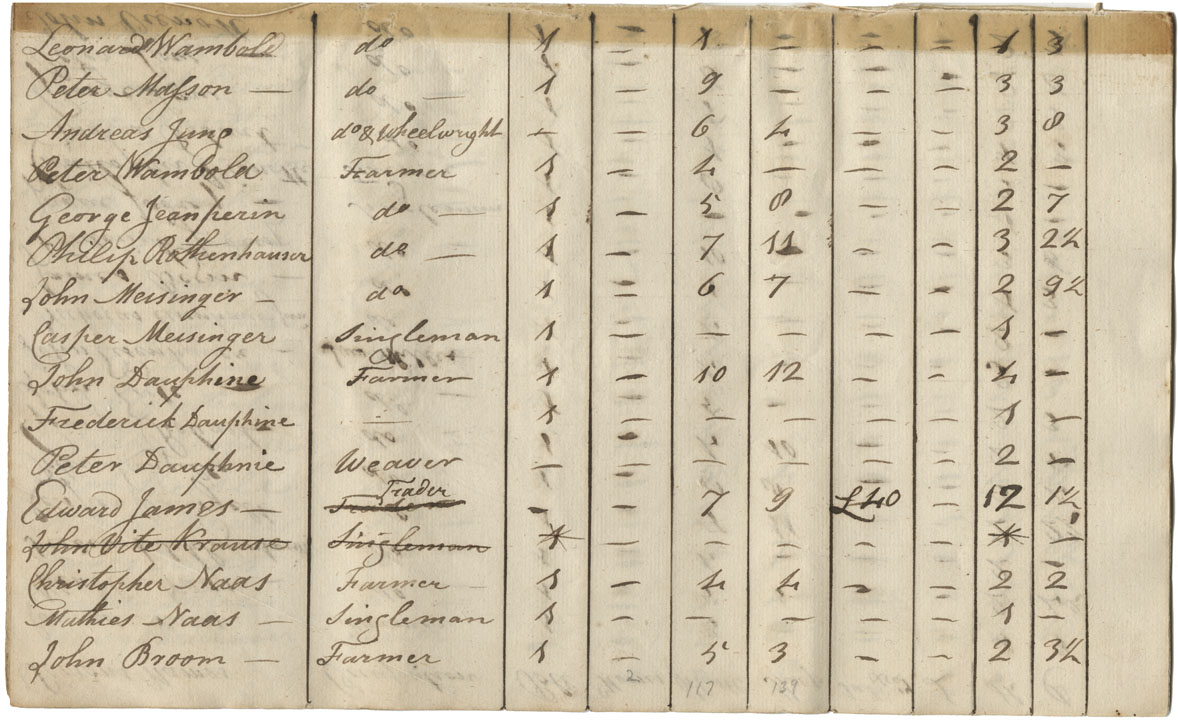Nova Scotia Archives - Census Returns, Assessment and Poll Tax