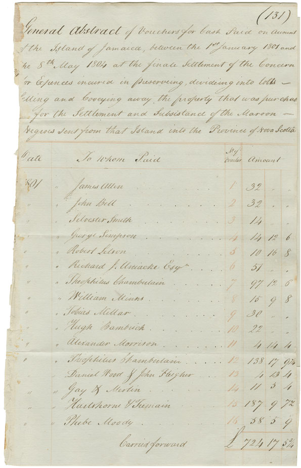 Abstracts of vouchers for cash paid for contingencies on account of the Maroons between 1 July 1800 and May 1804.